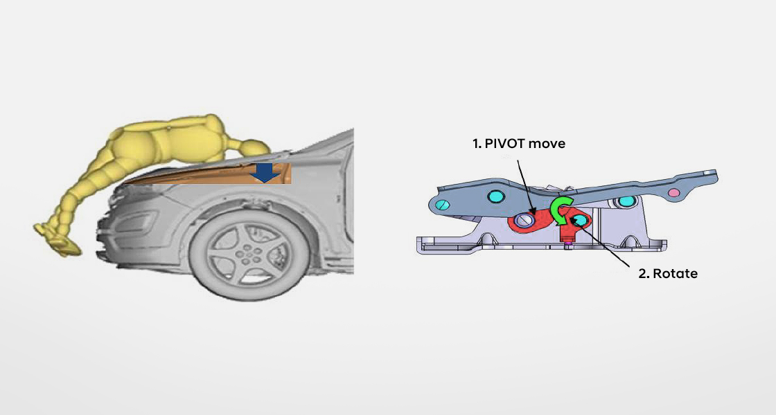 Image that shows head of a pedestrian and the hood of the car crash and the active hood system for pedestrian head protection.