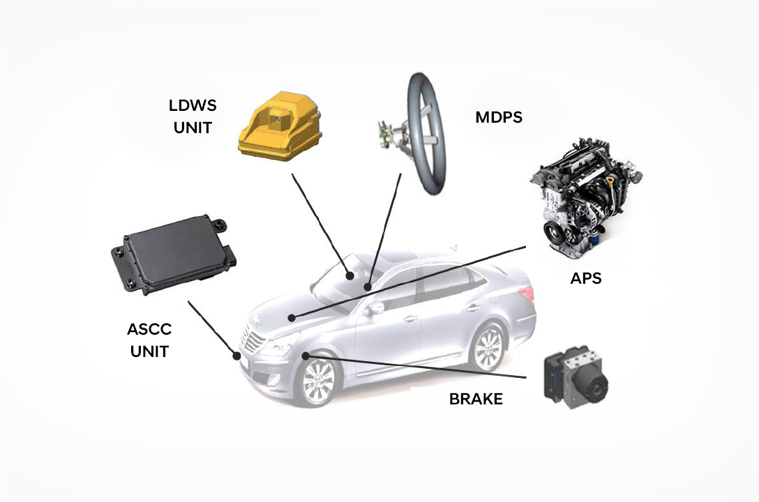 Image of sensor-based active safety systems of the car.