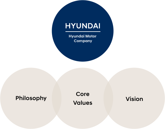 HYUNDAI MOTOR GROUP - Philosophy, Core, Values Vision